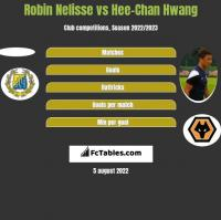 Robin Nelisse vs Hee-Chan Hwang h2h player stats