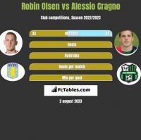 Robin Olsen vs Alessio Cragno h2h player stats