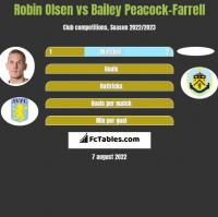 Robin Olsen vs Bailey Peacock-Farrell h2h player stats