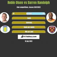 Robin Olsen vs Darren Randolph h2h player stats