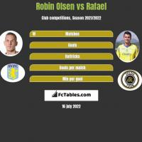 Robin Olsen vs Rafael h2h player stats