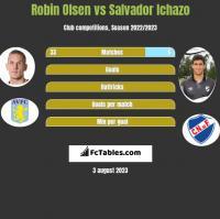 Robin Olsen vs Salvador Ichazo h2h player stats