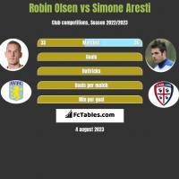 Robin Olsen vs Simone Aresti h2h player stats