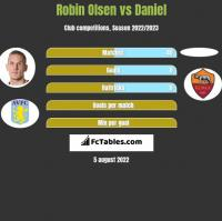 Robin Olsen vs Daniel h2h player stats