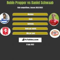 Robin Propper vs Daniel Schwaab h2h player stats