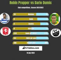 Robin Propper vs Dario Dumic h2h player stats