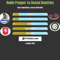 Robin Propper vs Denzel Dumfries h2h player stats