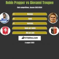 Robin Propper vs Giovanni Troupee h2h player stats