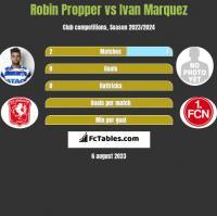 Robin Propper vs Ivan Marquez h2h player stats