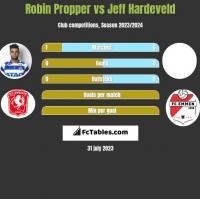 Robin Propper vs Jeff Hardeveld h2h player stats