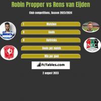Robin Propper vs Rens van Eijden h2h player stats