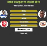 Robin Propper vs Jordan Teze h2h player stats