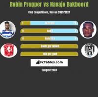 Robin Propper vs Navajo Bakboord h2h player stats