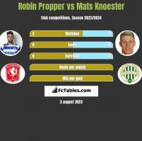 Robin Propper vs Mats Knoester h2h player stats
