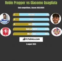 Robin Propper vs Giacomo Quagliata h2h player stats
