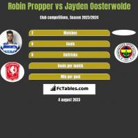 Robin Propper vs Jayden Oosterwolde h2h player stats