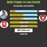 Robin Propper vs Luca Everink h2h player stats