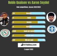 Robin Quaison vs Aaron Seydel h2h player stats