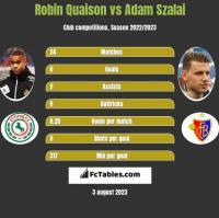 Robin Quaison vs Adam Szalai h2h player stats