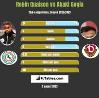 Robin Quaison vs Akaki Gogia h2h player stats