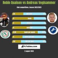 Robin Quaison vs Andreas Voglsammer h2h player stats