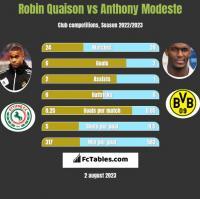 Robin Quaison vs Anthony Modeste h2h player stats