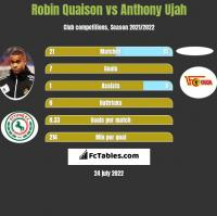 Robin Quaison vs Anthony Ujah h2h player stats