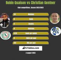 Robin Quaison vs Christian Gentner h2h player stats