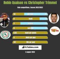 Robin Quaison vs Christopher Trimmel h2h player stats