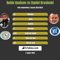 Robin Quaison vs Daniel Brosinski h2h player stats