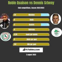 Robin Quaison vs Dennis Srbeny h2h player stats