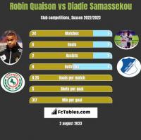 Robin Quaison vs Diadie Samassekou h2h player stats