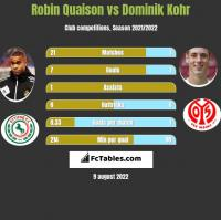 Robin Quaison vs Dominik Kohr h2h player stats