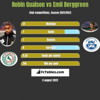 Robin Quaison vs Emil Berggreen h2h player stats