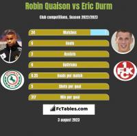 Robin Quaison vs Eric Durm h2h player stats