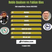 Robin Quaison vs Fabian Klos h2h player stats