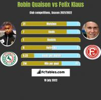 Robin Quaison vs Felix Klaus h2h player stats