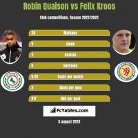 Robin Quaison vs Felix Kroos h2h player stats