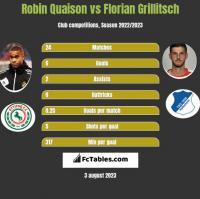 Robin Quaison vs Florian Grillitsch h2h player stats