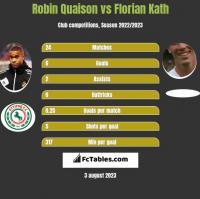 Robin Quaison vs Florian Kath h2h player stats