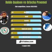 Robin Quaison vs Grischa Proemel h2h player stats