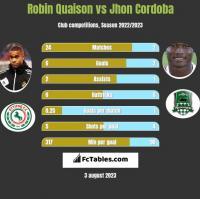 Robin Quaison vs Jhon Cordoba h2h player stats