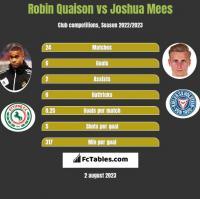 Robin Quaison vs Joshua Mees h2h player stats