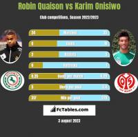Robin Quaison vs Karim Onisiwo h2h player stats