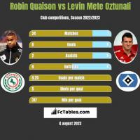 Robin Quaison vs Levin Mete Oztunali h2h player stats