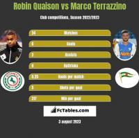 Robin Quaison vs Marco Terrazzino h2h player stats