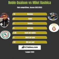Robin Quaison vs Milot Rashica h2h player stats