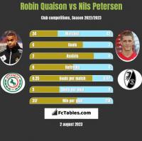 Robin Quaison vs Nils Petersen h2h player stats