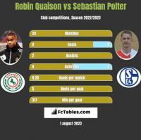 Robin Quaison vs Sebastian Polter h2h player stats