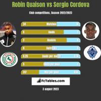 Robin Quaison vs Sergio Cordova h2h player stats